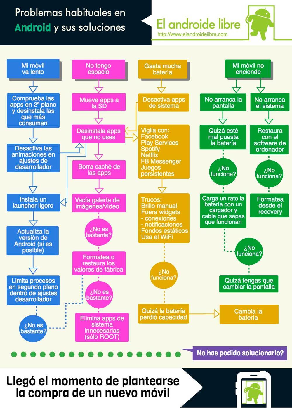 Diagrama problemas posibles soluciones de android